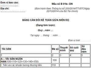 Bảng Cân đối kế toán giữa niên độ dạng tóm lược theo Thông tư 200/2014/TT-BTC
