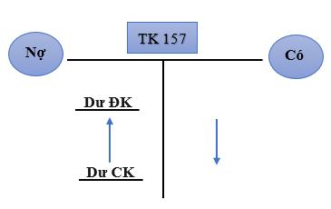 Nội dung kết cấu của TK 157