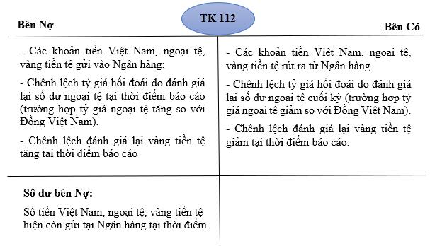 Nội dung kết cấu của TK 112 - Tiền gửi Ngân hàng