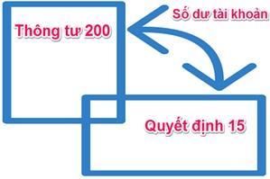 Chuyển số dư theo Thông tư 200/2014/TT-BTC thực hiện như thế nào?