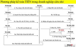 Các thuật ngữ trong luận kế toán mới